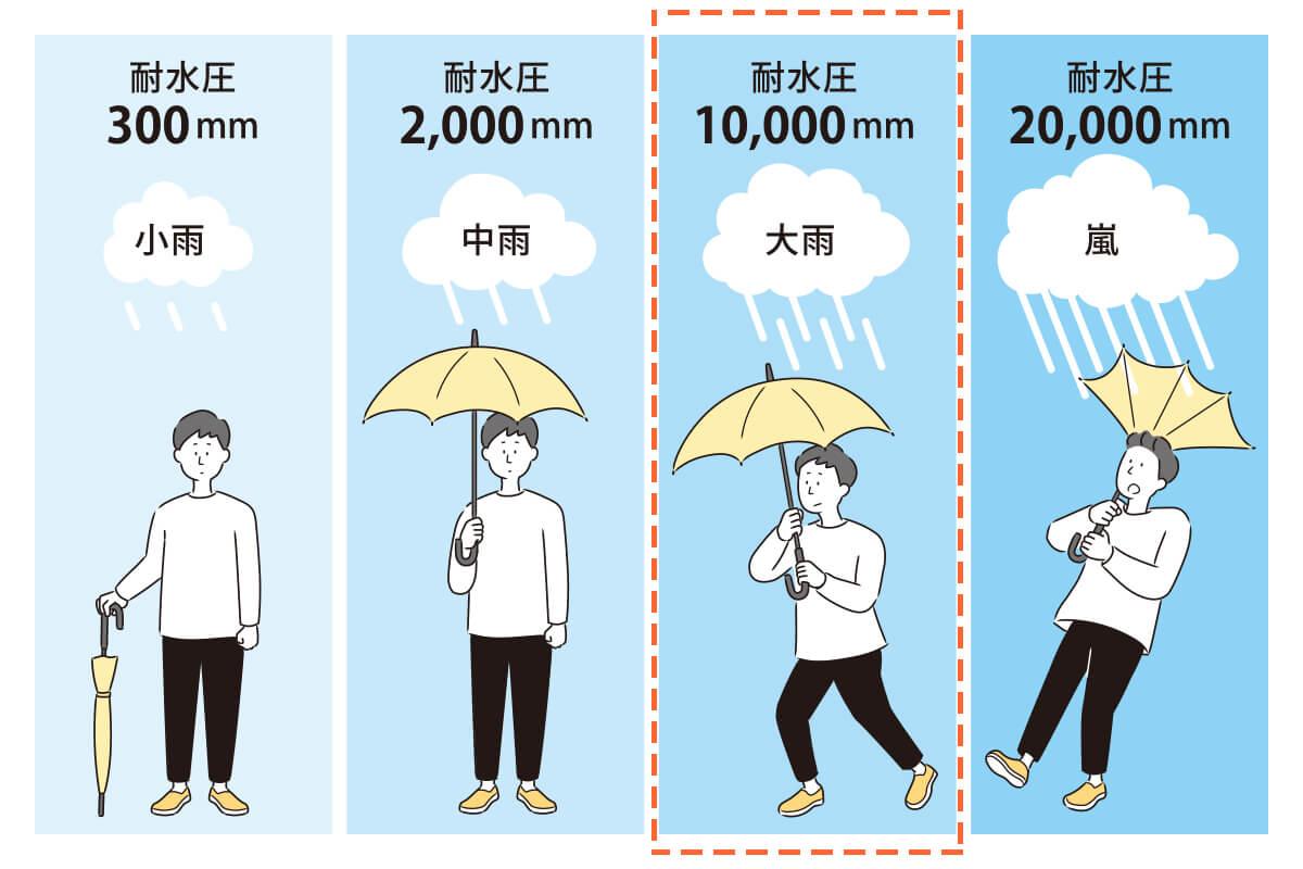 雨を弾いて通さない、防水もしっかり
